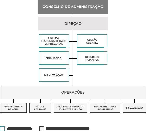Organograma | Infratróia - Infraestruturas de Tróia